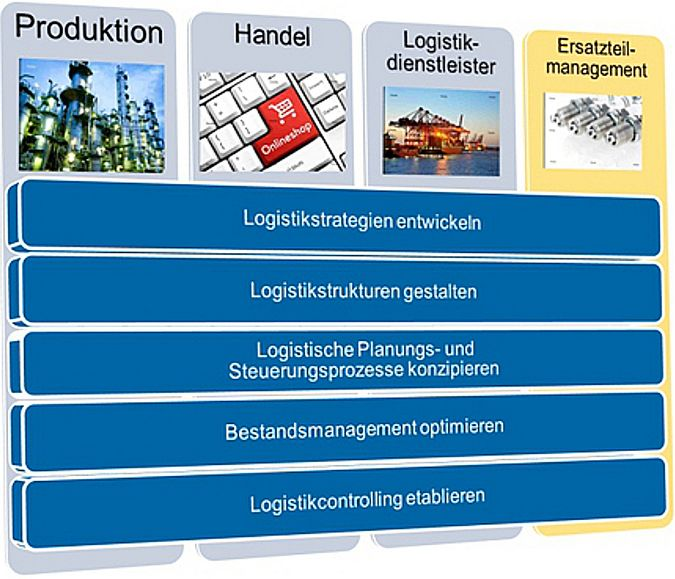 FIR-Competence-Center Logistik - Leistungen