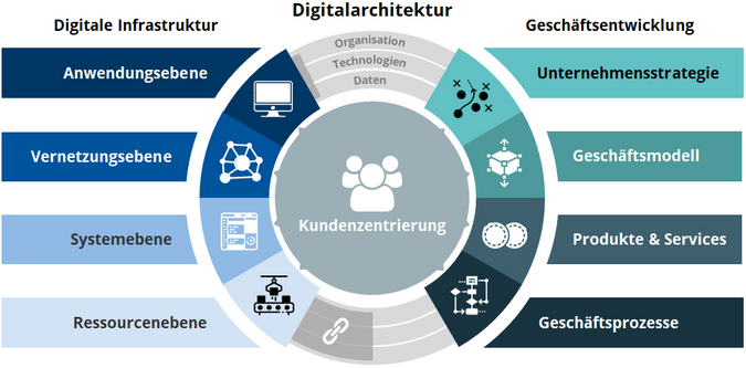 Aachener Digital-Architecture-Management (ADAM®) (Bild: © FIR)