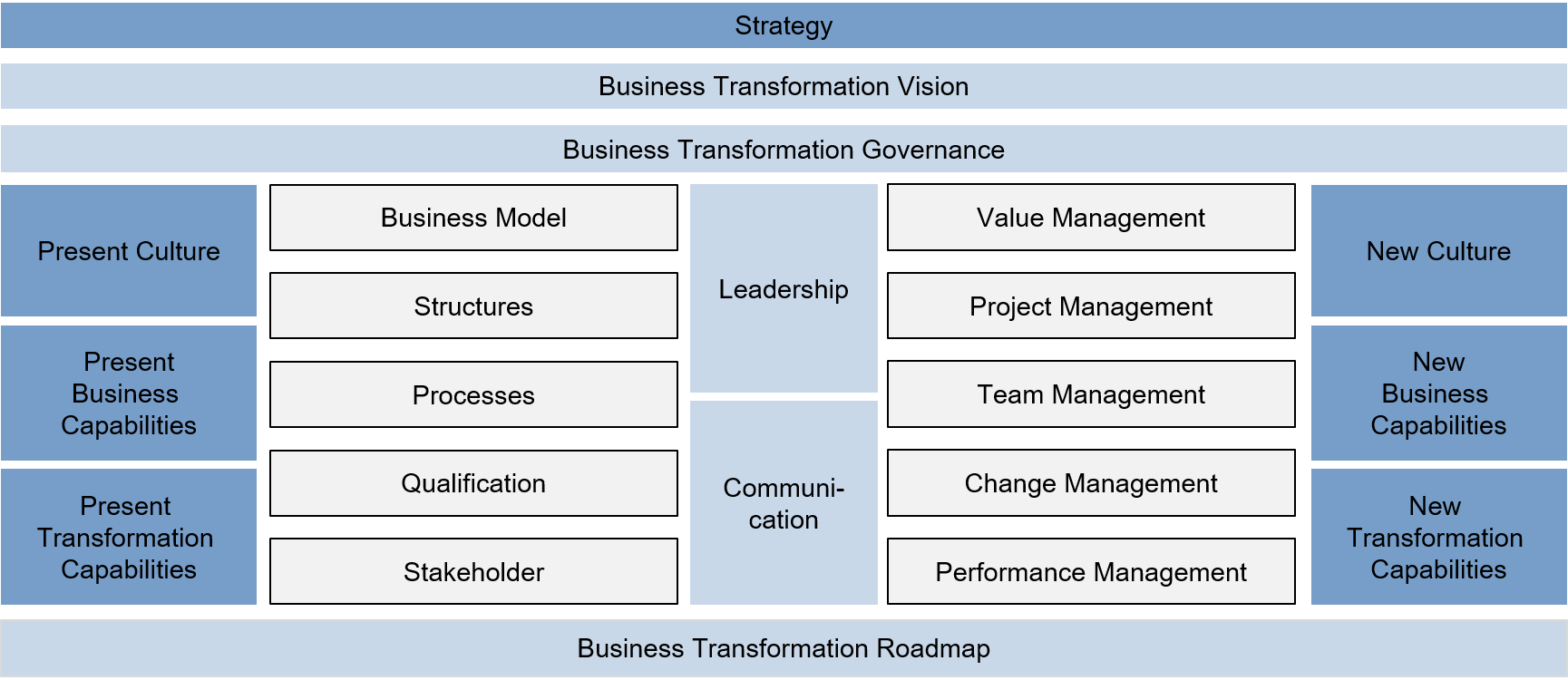 FIR Business Transformation Canvas, 2016 [Graph: FIR]