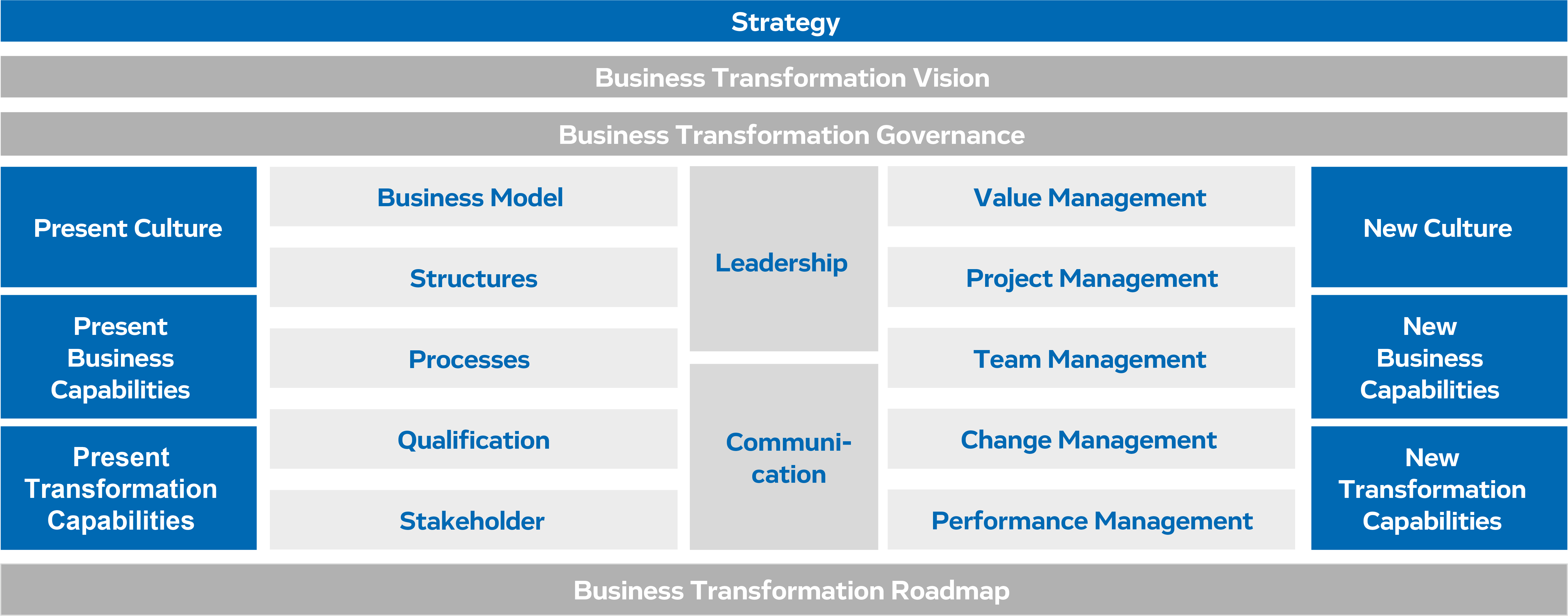 Business Transformation Canvas
