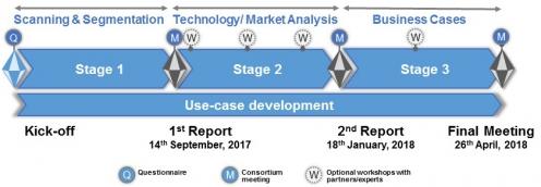 """Ablauf der Konsortialstudie """"Data-Analytics"""" in drei Schritten"""