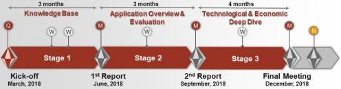 """Ablauf der Konsortialstudie """"Blockchain for Industrial Applications"""" in drei Schritten"""
