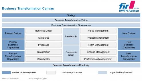 Source: Gudergan, Feige & Krechting (2017), Ordnungsrahmen für den Prozess der Business-Transformation