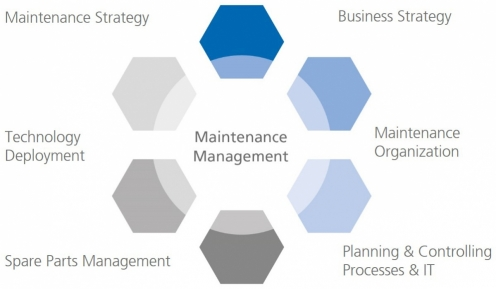 Competence Centre Maintenance Management – Competence in these subject areas