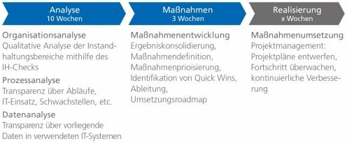 Das Competence-Center Instandhaltung – Ablauf eines Beratungsprojekts