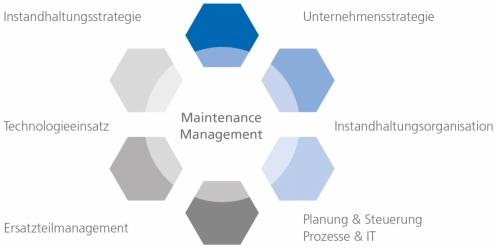 Das Competence-Center Instandhaltung – Kompetenz in diesen Themengebieten