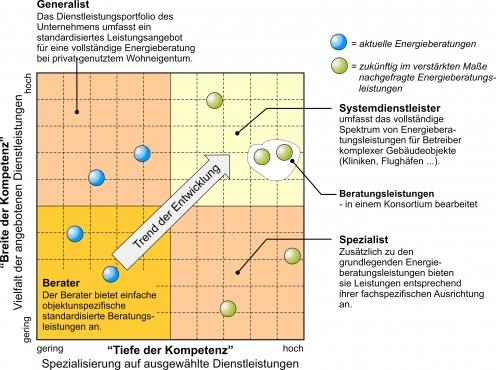 Klassifizierung der Kompetenzen von Energieberatern