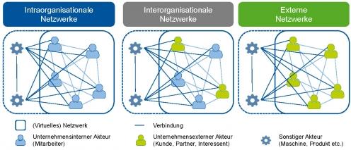 Grundtypen virtueller Netzwerke