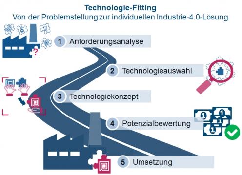 Technologie-Fitting. Von der Problemstellung zur individuellen Industrie-4.0-Lösung