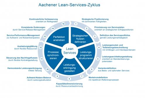 Aachener Lean-Services-Zyklus