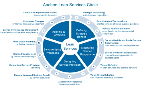 Aachen Lean Service Circle