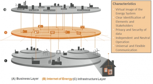 Internet of Energy