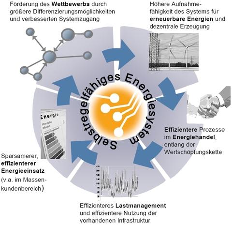 Die Ziele des Projektes Smart Watts