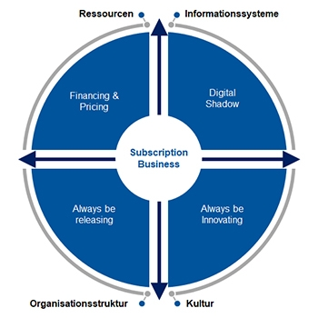 Regulatory framework of the section